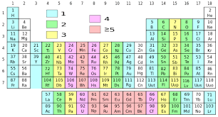Periodic Table With Family Names File Periodic Table With Unpaired Electrons Svg Wikimedia Commons