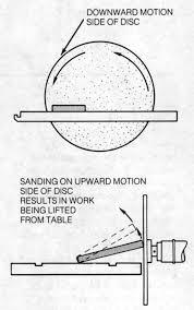 disc sander safety
