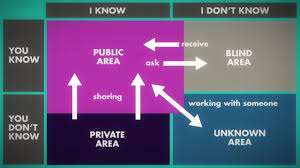 frontline programme johari window on vimeo