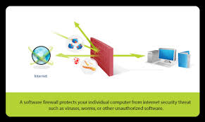 Home Hardware Design Software Difference Between Hardware Firewall And Software Firewalls Web