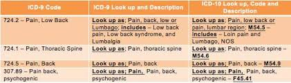 Icd 9 To Icd 10 Conversion Table by Icd 9 To Icd 10 Documentation For Lumbago Or Low Back Pain Mckesson