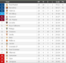 la liga table standings laliga2 table results fixtures football spain