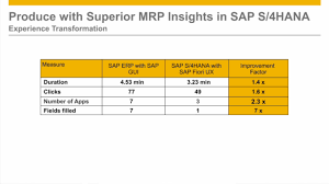 sap ux tutorial experience transformation with sap fiori ux material requirements