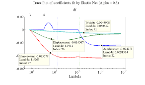 elastic nets lasso regression the method idea page of a petroleum