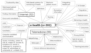 What Is A Concept Map Jmir What Is Ehealth 4 A Scoping Exercise To Map The Field