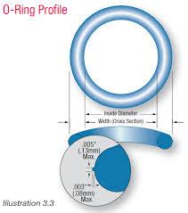 cross sealing rings images O ring basic png