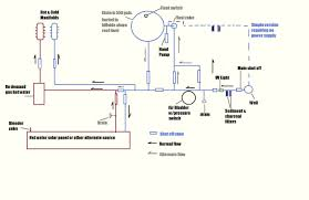 Home Plumbing System Logically Green Self Sustaining Plumbing System