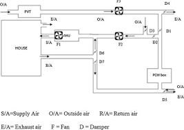 development and optimization of an innovative hvac system with