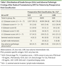 adverse pathologic findings in immediate radical prostatectomy