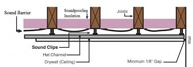Insulation For Ceilings by Ceiling Soundproofing During New Construction