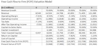 tesla a review of damodaran u0027s valuation model tesla motors