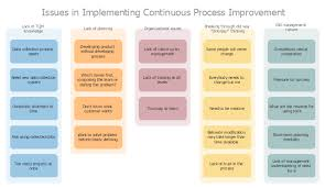 affinity diagram implementing continuous process improvement