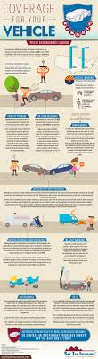 infographic auto insurance coverage types for az drivers