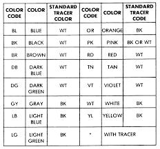 auto electrical wiring color code efcaviation com