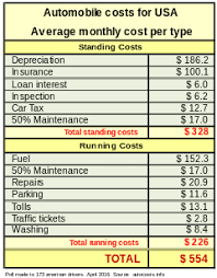 Auto Engine Repair Estimates by Car Costs