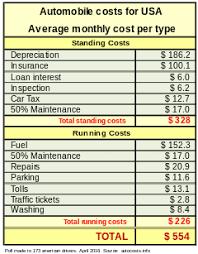 car costs