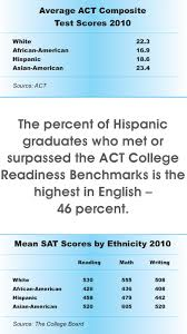 hispanic students 2010 statistical survey u2014 the hispanic outlook