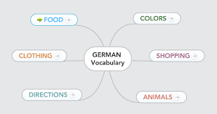 How To Say Thanksgiving In Spanish How To Learn A Second Language Fast With Mind Maps Focus