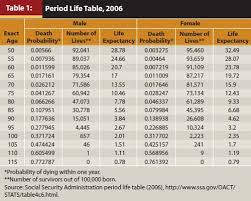 social security time table how do mortality tables work quora