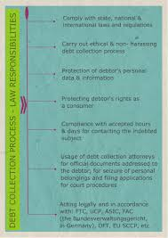 Attorney Debt Collection Letter by Debt Collection Process Ecollect