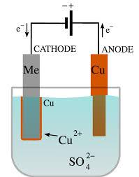 electrolysis boundless chemistry