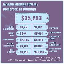 average wedding dress cost 94 best wedding industry news statistics images on