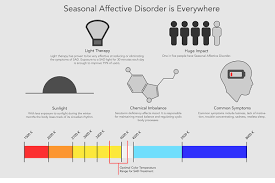 Seasonal Affective Disorder Light Seasonal Affective Disorder Sad Treatment Lamp On Risd Portfolios