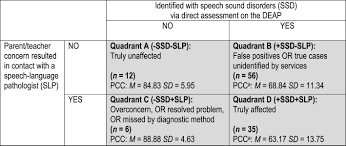 speech sound disorders in a community study of preschool children