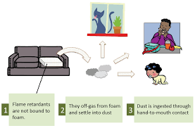 flame retardants in furniture green science policy institute
