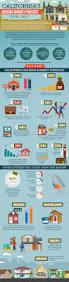 California Real Estate Market Infographic California U0027s Housing Market Forecast For 2017