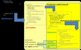 Calculus Optimization Word Problems Worksheet Zoom In
