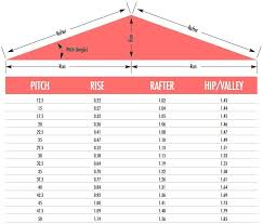 Estimating Roof Square Footage by Calculate Roof Best 25 Calculate Roof Pitch Ideas On
