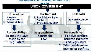 Number Of Cabinet Members 20 Number Of Cabinet Ministers Shekhawati Sikar Jhunjhunu