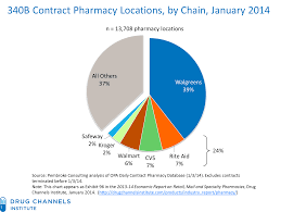 Average Wedding Ring Cost by Drug Channels Walgreens Still Dominates Booming 340b Contract