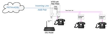 solwise using twisted pair homeplug