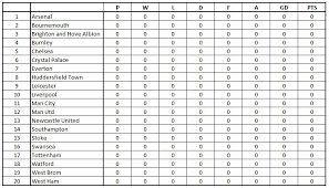 2017 2018 premier league table premier league 2017 2018