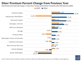 kaiser insurance quote beautiful ysis of premium changes and insurer partition in the