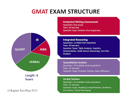 sample essays for gmat doc 920845 sample gmat essay questions gmat essay questions gmat awa essays list sample gmat essay questions