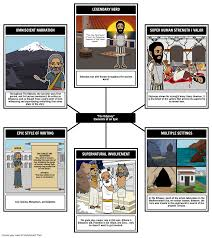 Elements Of Fiction Worksheet What Is An Epic Elements Of An Epic Poem Epic Genre