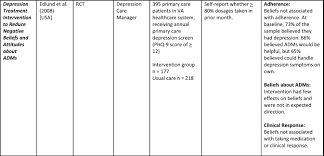 the nurse u0027s role in primary care antidepressant medication adherence
