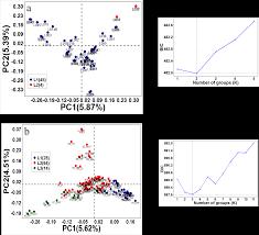 multi trait genomic prediction for nitrogen response indices in