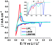 a stable fluorinated and alkylated lithium malonatoborate salt for