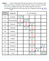 isotopes and radioactivity tutorial