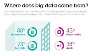 where does big data come from ibm big data analytics hub