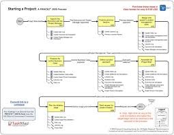 project management prince2 2009 u2026 starting up a project bpm blog