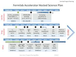 Plan by Fermilab Accelerator Hosted Science Plan Office Of Program Planning