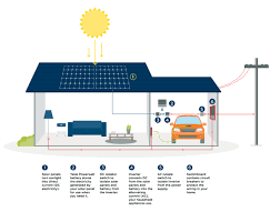 Connect Your Home by Solar Vector Limited