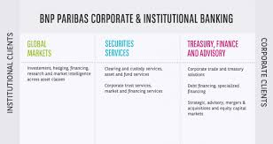 adresse bnp paribas siege fields of activity corporate and institutional banking bnp paribas