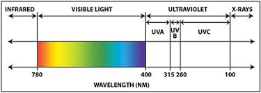 infrared and ultraviolet light ultraviolet radiation attributes and benefits digikey