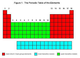 Periodic Table Diagram Periodic Table The Cavalcade O U0027 Chemistry